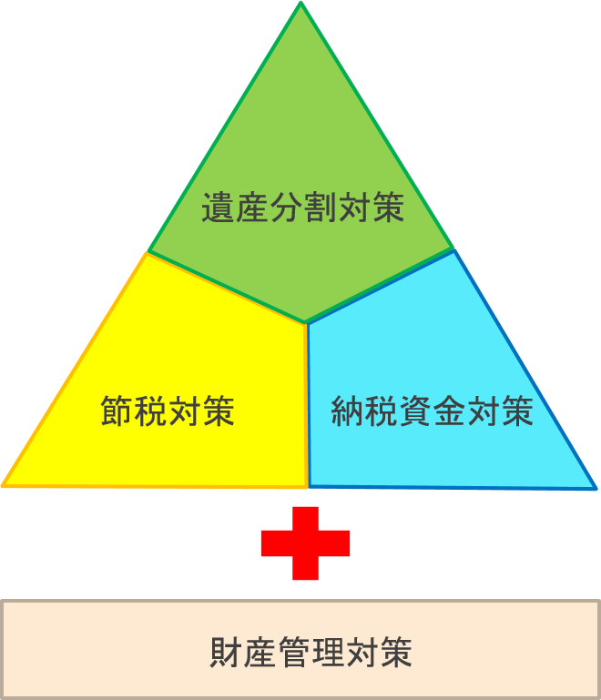 相続トラブルに対する4つの対策